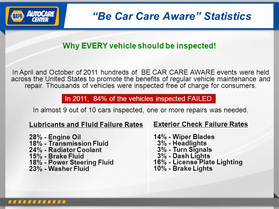 Be Car Care Aware Statistics In April and October of 2011 hundreds of BE CAR CARE AWARE events were held across the United States to promote the benefits of regular vehicle maintenance and repair.