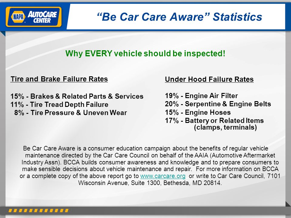 """""""Be Car Care Aware"""" Statistics Tire and Brake Failure Rates 15% - Brakes & Related Parts & Services 11% - Tire Tread Depth Failure 8% - Tire Pressure"""
