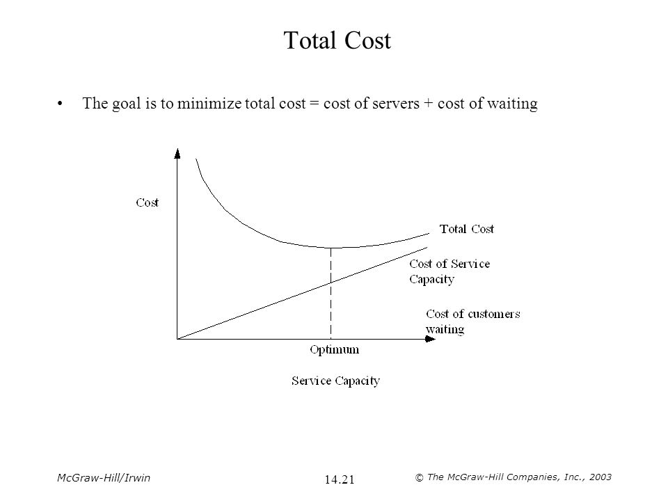 McGraw-Hill/Irwin © The McGraw-Hill Companies, Inc., 2003 14.21 Total Cost The goal is to minimize total cost = cost of servers + cost of waiting