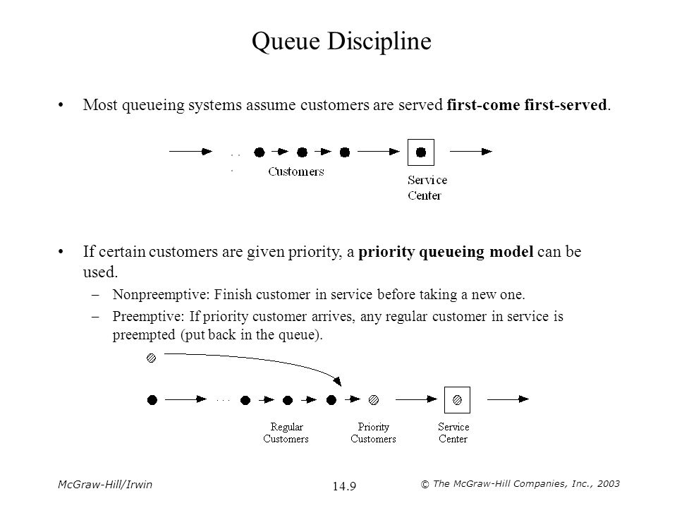 McGraw-Hill/Irwin © The McGraw-Hill Companies, Inc., 2003 14.9 Queue Discipline Most queueing systems assume customers are served first-come first-served.