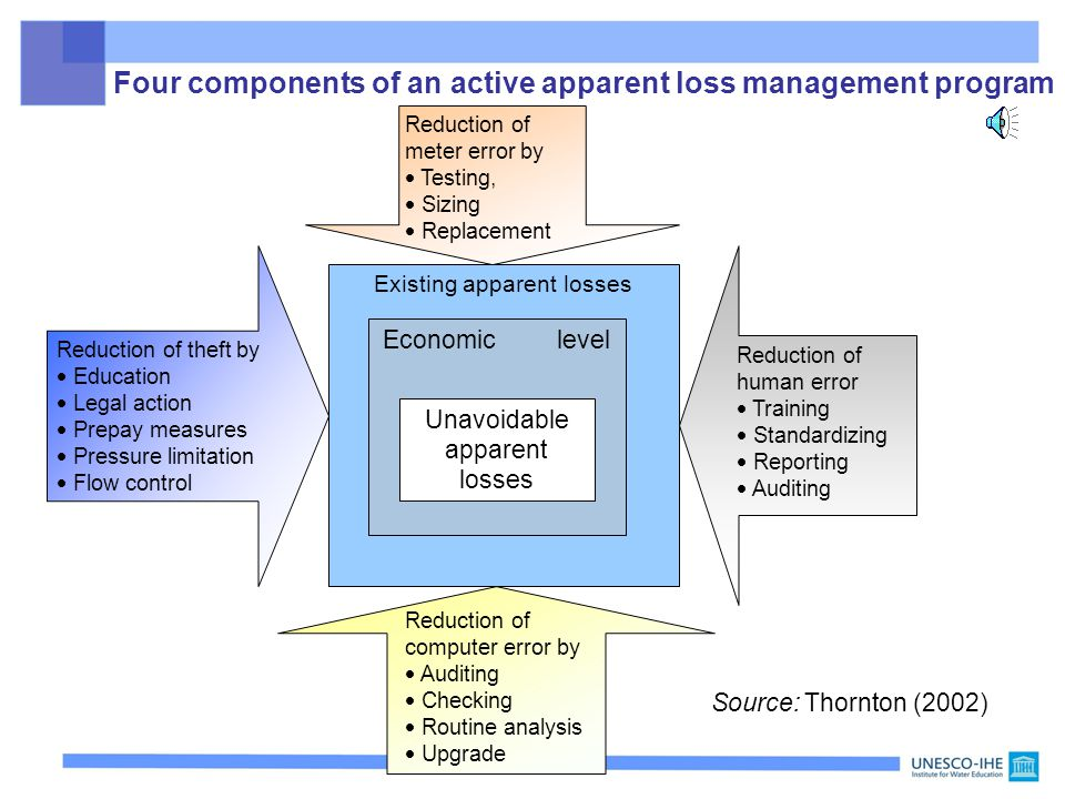Existing real losses Economic level Unavoidable real losses Improved response time for leak repair Improved system maintenance, replacement, rehabilitation Pressure management and level control More efficient leak detection Four components of an active real loss management program Source: Thornton (2002)
