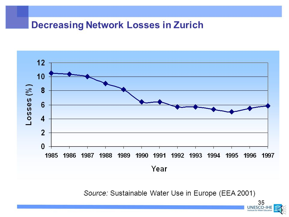 34 Decreasing Network Losses in Zurich  Specific water loss decreased from 0.57 m 3 /h/km in 1985 to 0.22 m 3 /h/km in 1995.