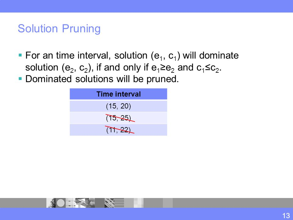 Solution Pruning  For an time interval, solution (e 1, c 1 ) will dominate solution (e 2, c 2 ), if and only if e 1 ≥e 2 and c 1 ≤c 2.  Dominated so