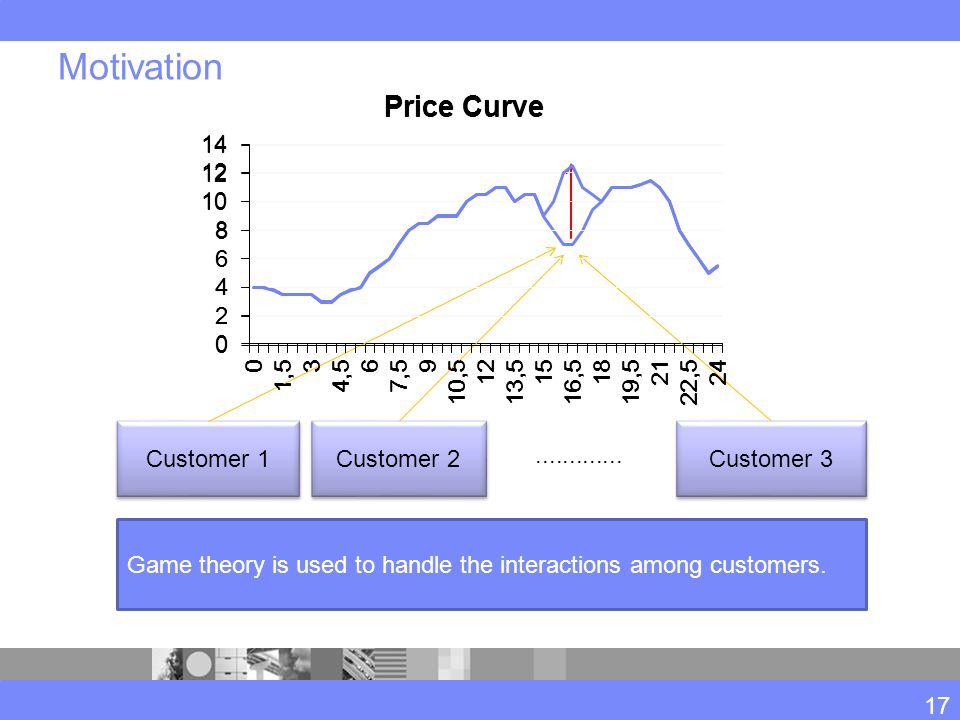 Motivation Customer 1 Customer 2 Customer 3............. Game theory is used to handle the interactions among customers. 17