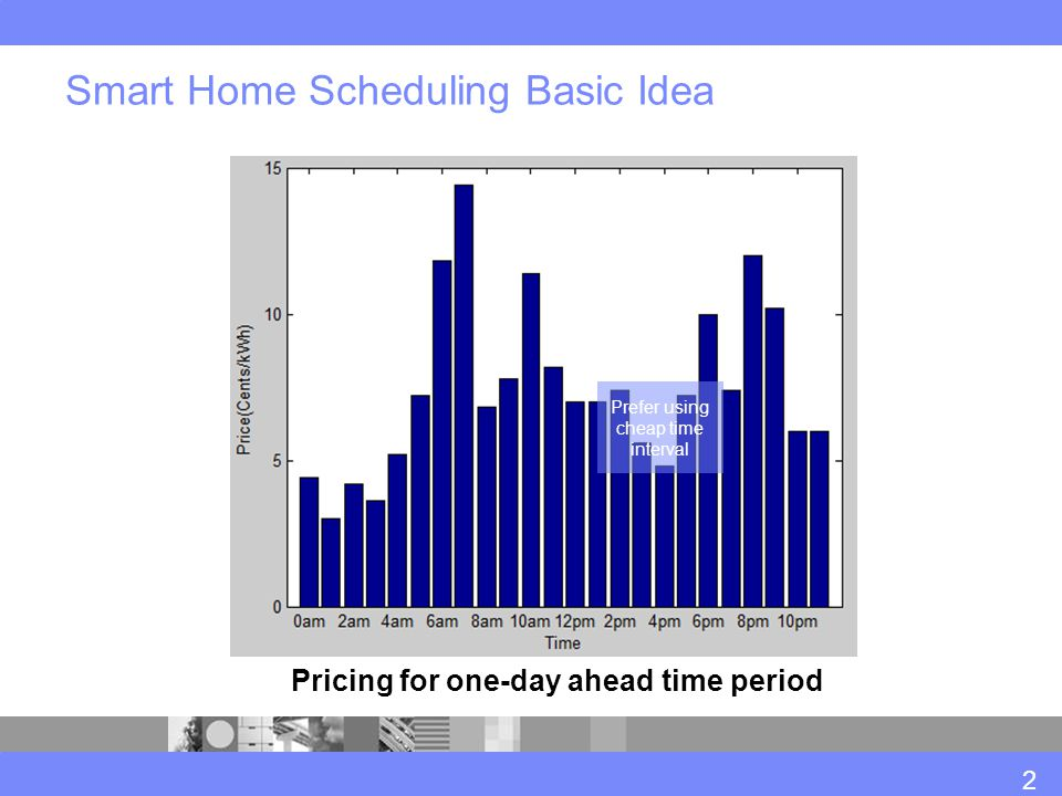 Smart Home Scheduling Basic Idea Pricing for one-day ahead time period Prefer using cheap time interval 2