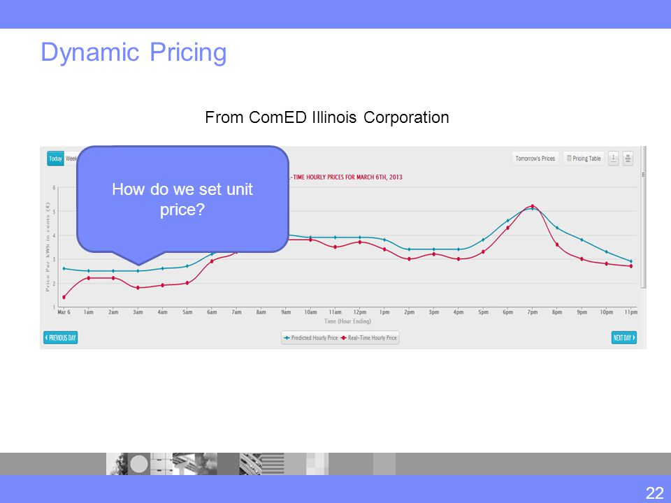 Dynamic Pricing From ComED Illinois Corporation 22 How do we set unit price?