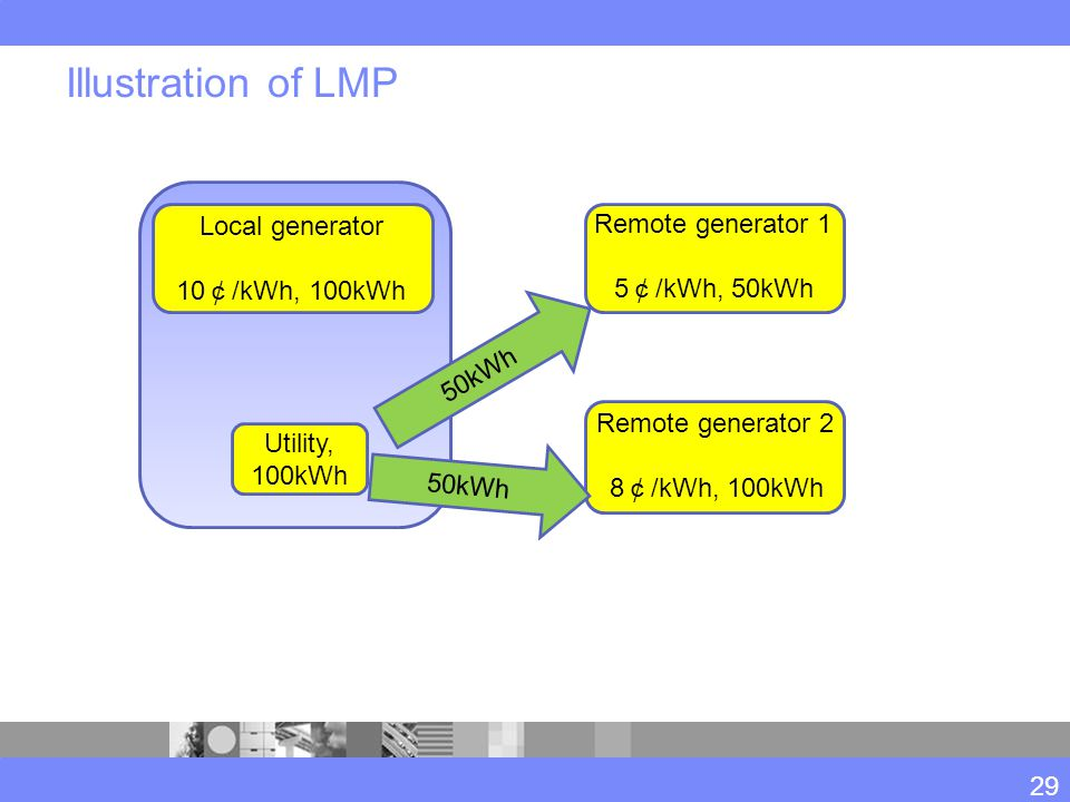 Illustration of LMP 29 Local generator 10 ¢ /kWh, 100kWh Remote generator 1 5 ¢ /kWh, 50kWh Remote generator 2 8 ¢ /kWh, 100kWh Utility, 100kWh 50kWh
