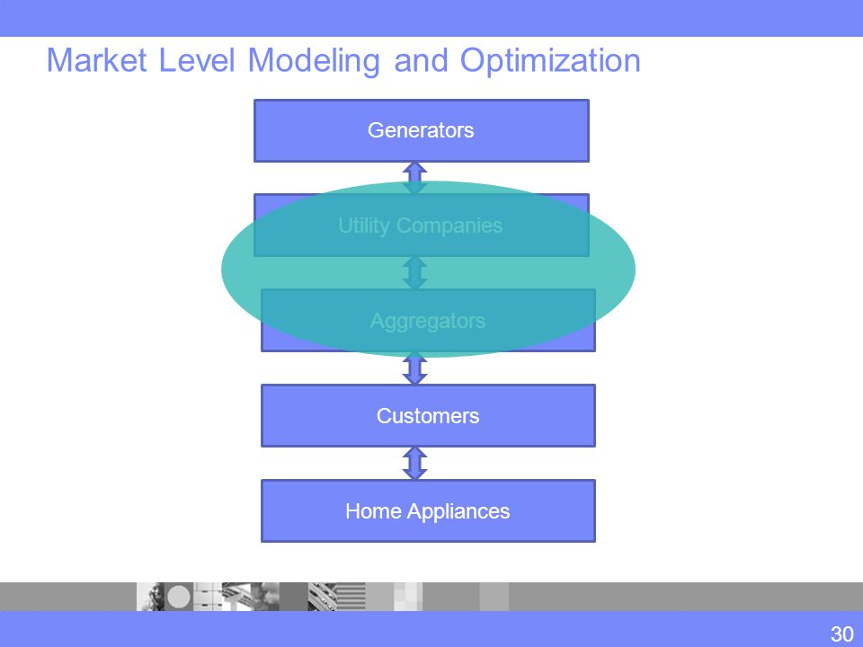 Market Level Modeling and Optimization Generators Utility Companies Aggregators Customers Home Appliances 30