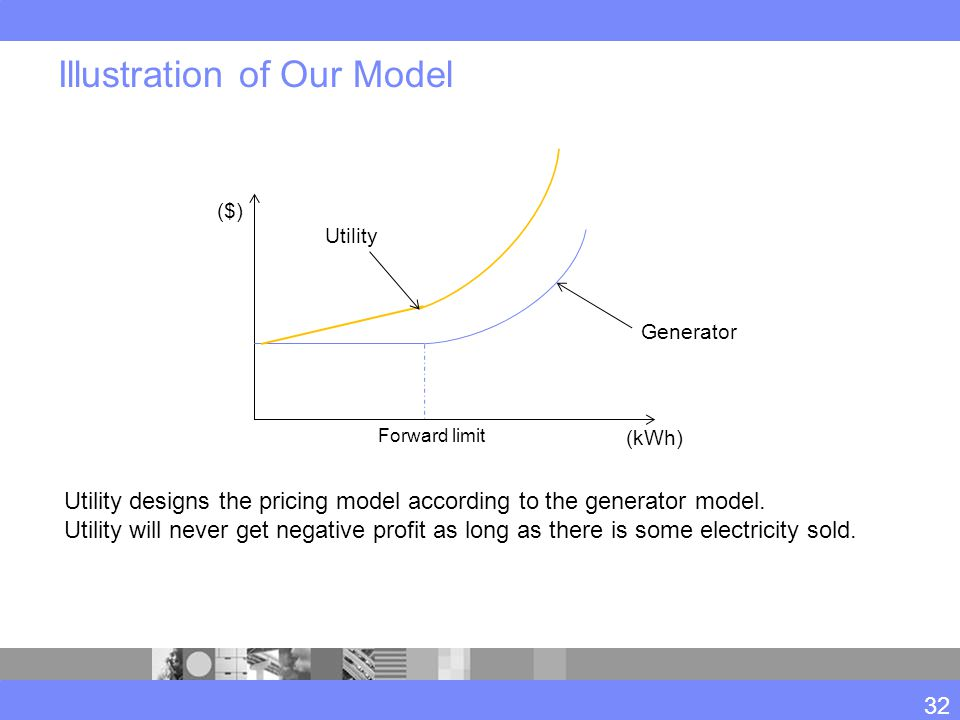 Illustration of Our Model 32 Forward limit (kWh) ($) Generator Utility Utility designs the pricing model according to the generator model. Utility wil