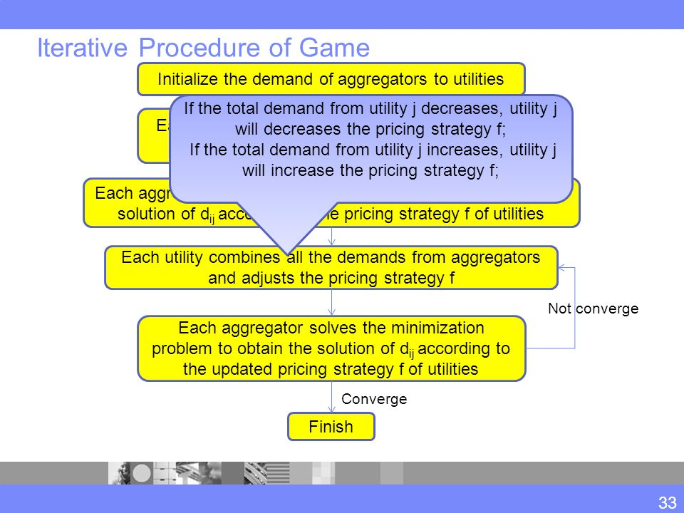 Iterative Procedure of Game 33 Each utility designs their own pricing strategy f according to the generator's price Each aggregator solves the minimiz
