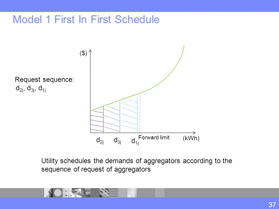 Model 1 First In First Schedule 37 Forward limit (kWh) ($) d 2j d 3j Utility schedules the demands of aggregators according to the sequence of request