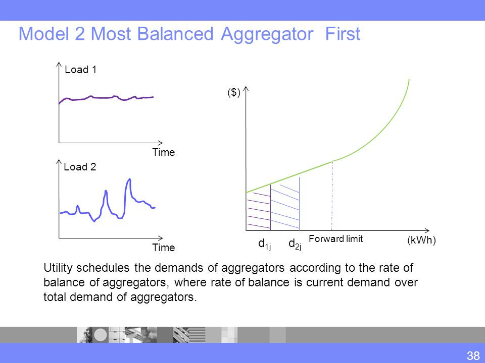 Model 2 Most Balanced Aggregator First 38 Forward limit (kWh) ($) d 1j d 2j Utility schedules the demands of aggregators according to the rate of bala