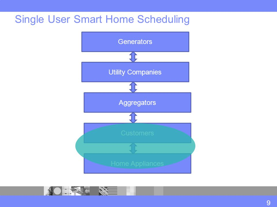 Single User Smart Home Scheduling Generators Utility Companies Aggregators Customers Home Appliances 9