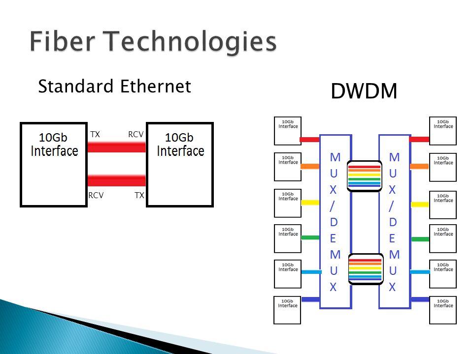 Standard Ethernet DWDM TXRCV TXRCV