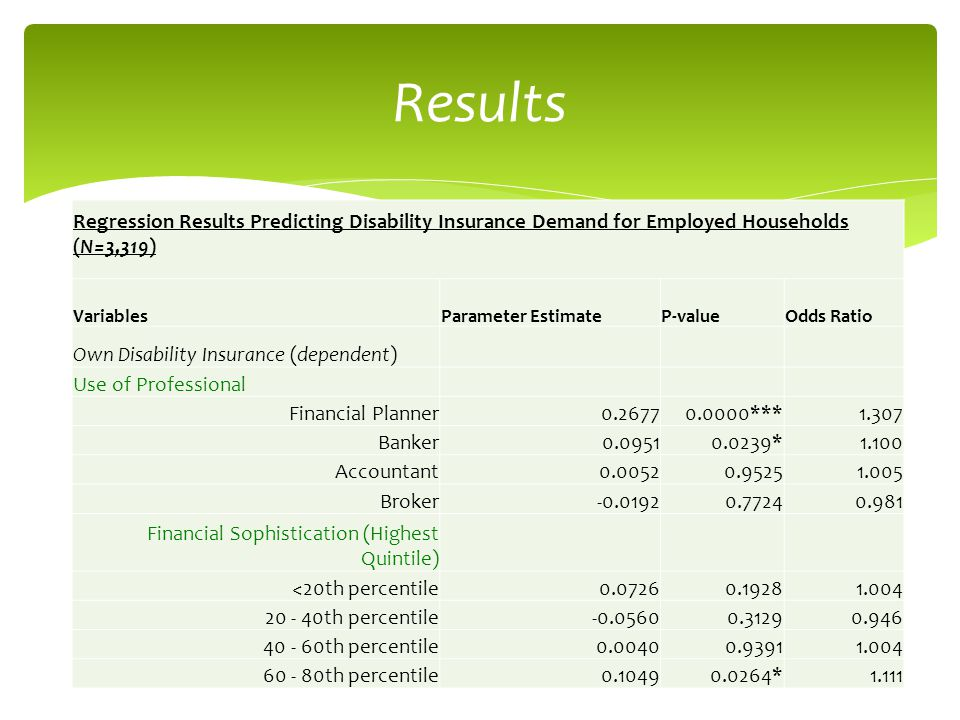 Results Regression Results Predicting Disability Insurance Demand for Employed Households (N=3,319) VariablesParameter EstimateP-valueOdds Ratio Own Disability Insurance (dependent) Use of Professional Financial Planner0.26770.0000***1.307 Banker0.09510.0239*1.100 Accountant0.00520.95251.005 Broker-0.01920.77240.981 Financial Sophistication (Highest Quintile) <20th percentile0.07260.19281.004 20 - 40th percentile-0.05600.31290.946 40 - 60th percentile0.00400.93911.004 60 - 80th percentile0.10490.0264*1.111