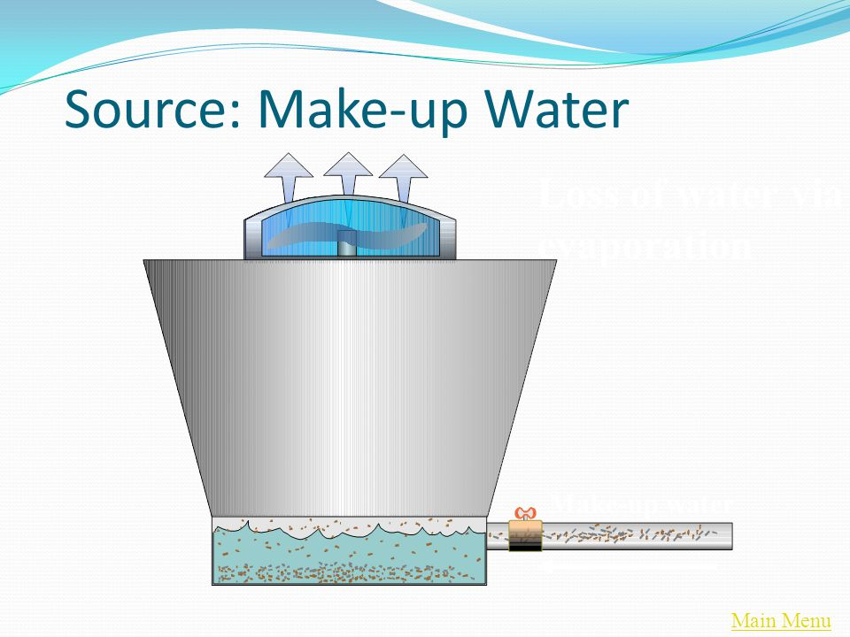 Main Menu Source: Make-up Water Loss of water via evaporation Make-up water