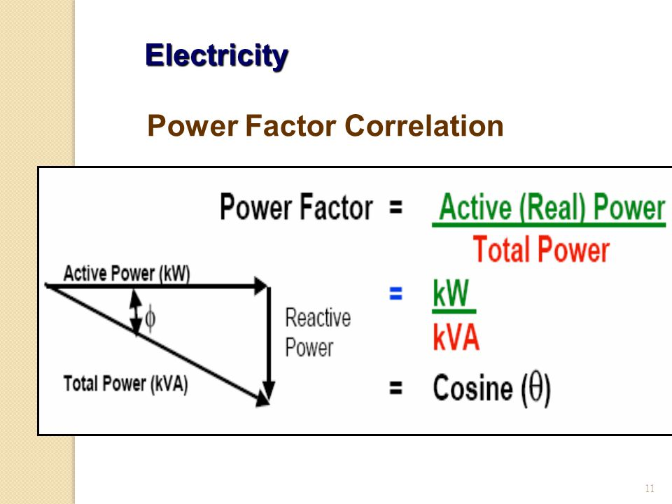 11 Electricity Power Factor Correlation