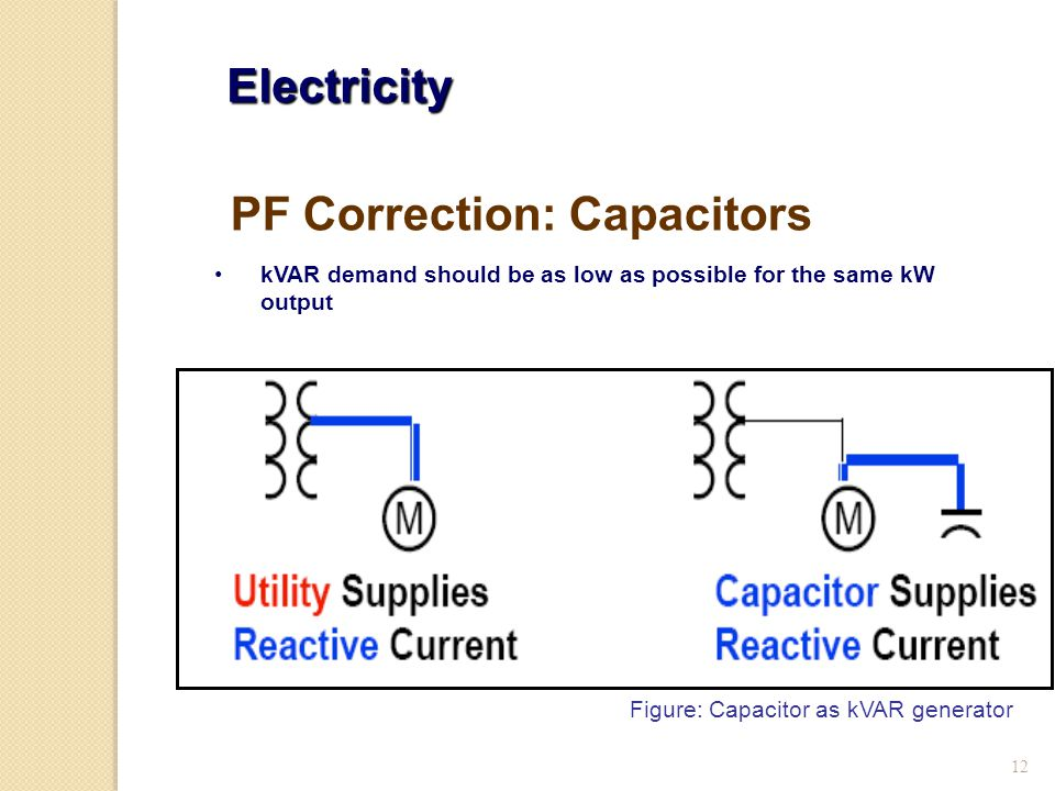 12 Electricity kVAR demand should be as low as possible for the same kW output PF Correction: Capacitors Figure: Capacitor as kVAR generator