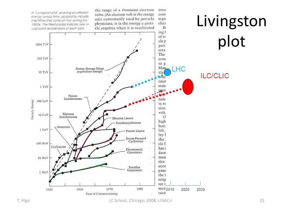 Livingston plot 15 201020202030 LHC ILC/CLIC LC School, Chicago, 2008, LINAC-IT. Higo