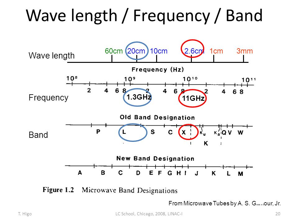 From Microwave Tubes by A. S. Gilmour, Jr. Wave length 60cm20cm10cm2.6cm1cm3mm Wave length / Frequency / Band 11GHz 1.3GHz Frequency Band 20LC School,