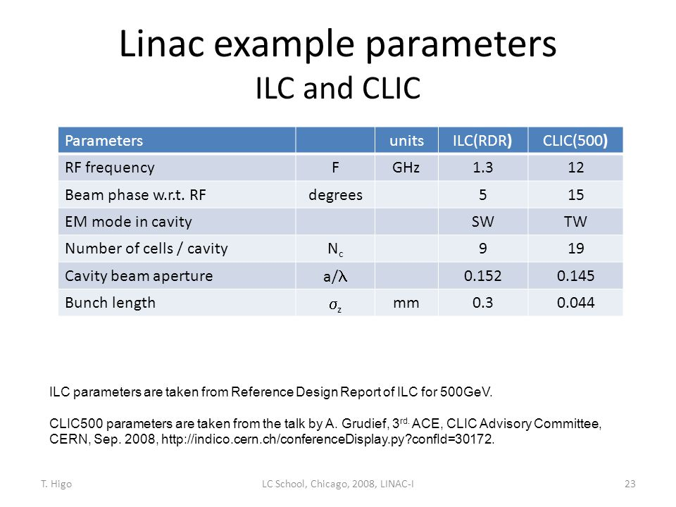 Linac example parameters ILC and CLIC 23 ParametersunitsILC(RDR)CLIC(500) RF frequencyFGHz1.312 Beam phase w.r.t. RFdegrees515 EM mode in cavitySWTW N