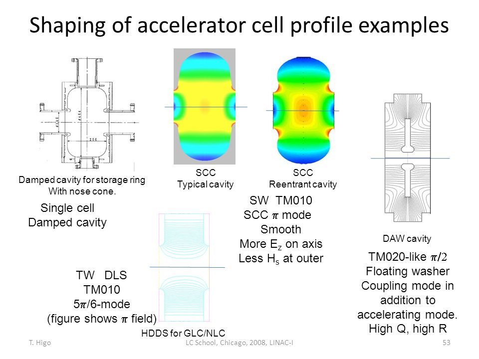 Shaping of accelerator cell profile examples 53 Damped cavity for storage ring With nose cone. DAW cavity SCC Typical cavity SCC Reentrant cavity HDDS