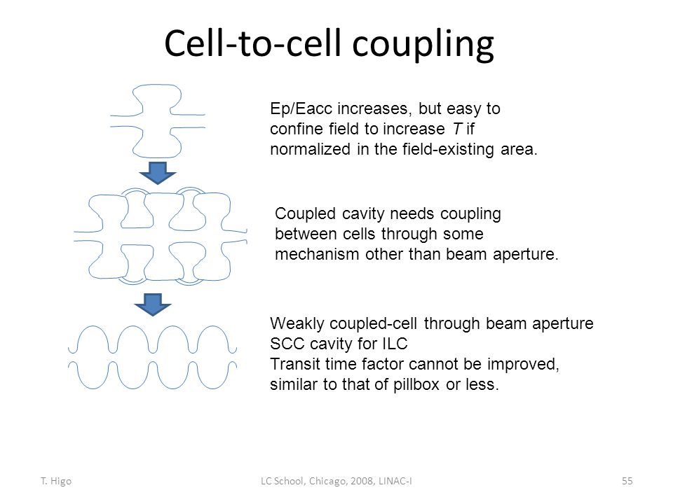 Cell-to-cell coupling 55 Ep/Eacc increases, but easy to confine field to increase T if normalized in the field-existing area. Coupled cavity needs cou