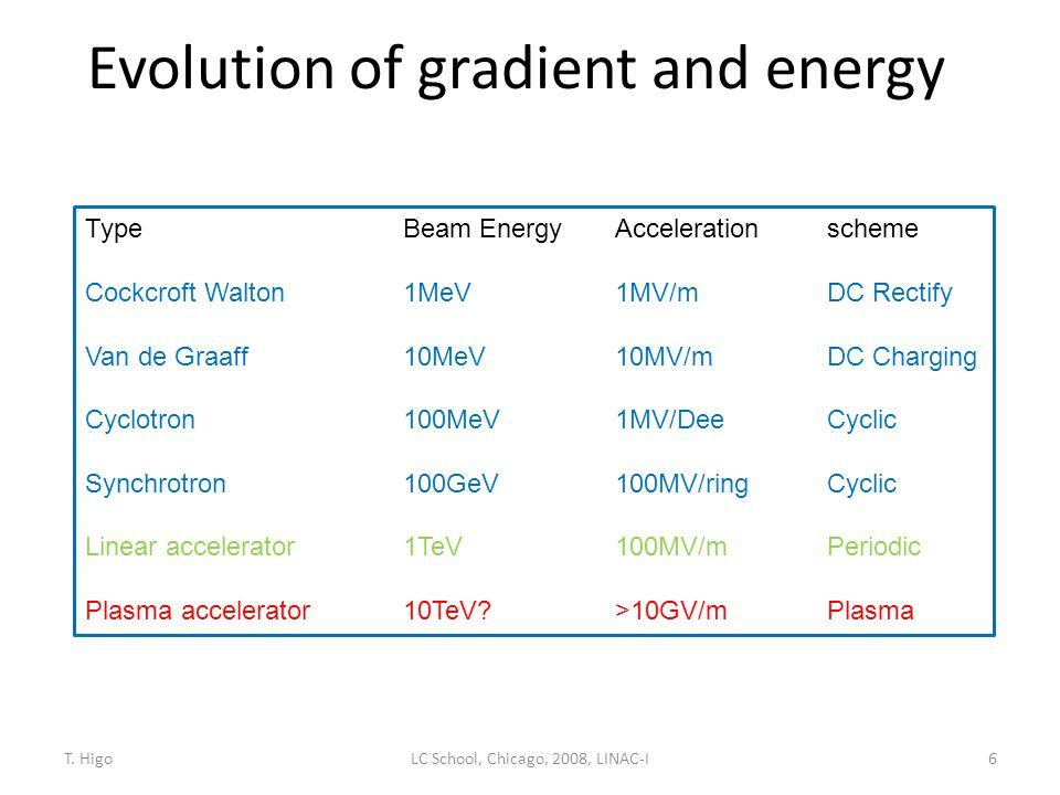 Evolution of gradient and energy Type Beam EnergyAccelerationscheme Cockcroft Walton1MeV1MV/mDC Rectify Van de Graaff10MeV10MV/mDC Charging Cyclotron1