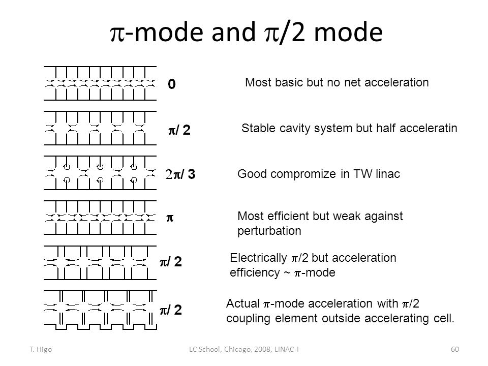  -mode and  /2 mode 60 Most basic but no net acceleration Stable cavity system but half acceleratin Good compromize in TW linac Most efficient but w
