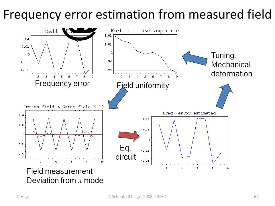Frequency error estimation from measured field Frequency error Field uniformity Eq. circuit Tuning: Mechanical deformation Field measurement Deviation