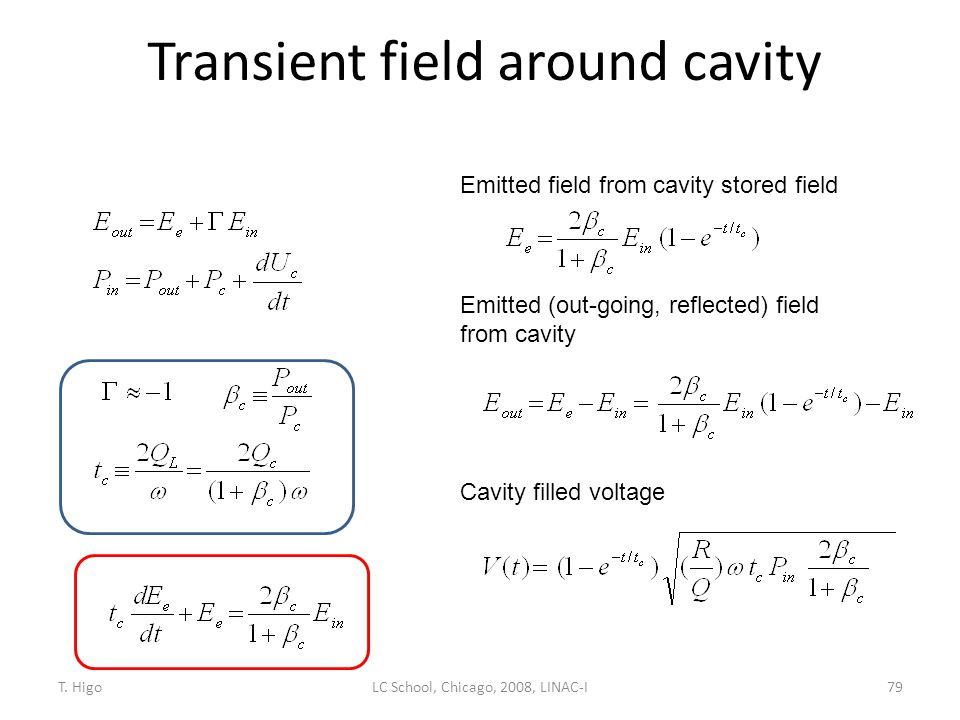 Transient field around cavity 79 Emitted field from cavity stored field Emitted (out-going, reflected) field from cavity Cavity filled voltage LC Scho
