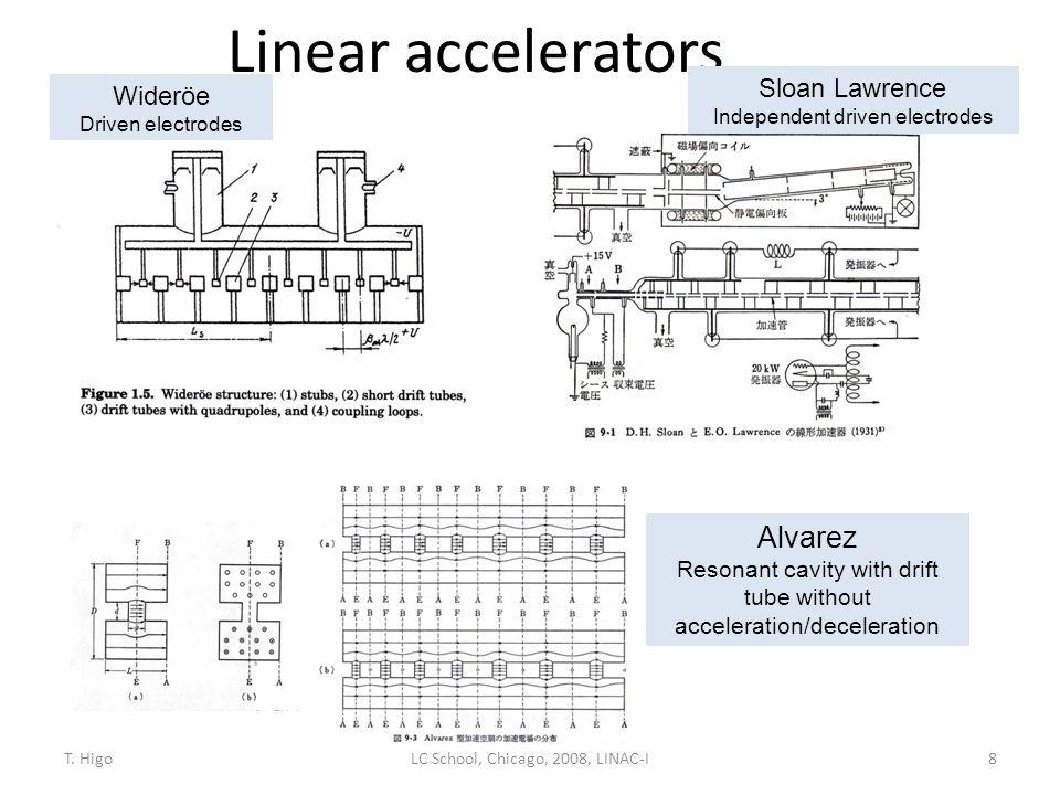 Linear accelerators 8 Alvarez Resonant cavity with drift tube without acceleration/deceleration Wideröe Driven electrodes LC School, Chicago, 2008, LI