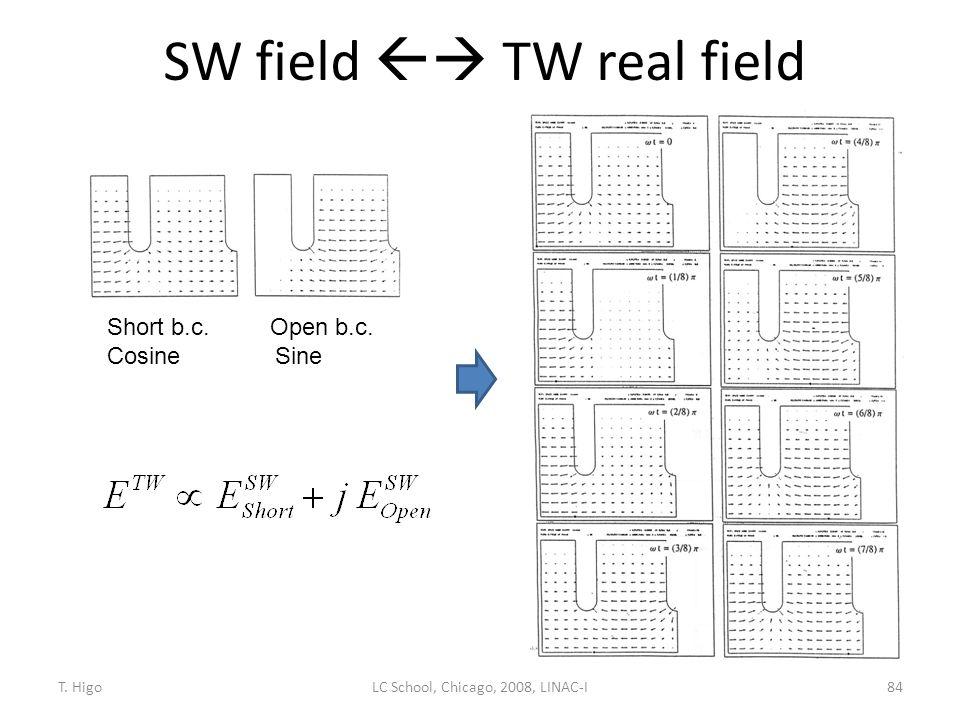SW field  TW real field 84 Short b.c. Open b.c. Cosine Sine LC School, Chicago, 2008, LINAC-IT. Higo