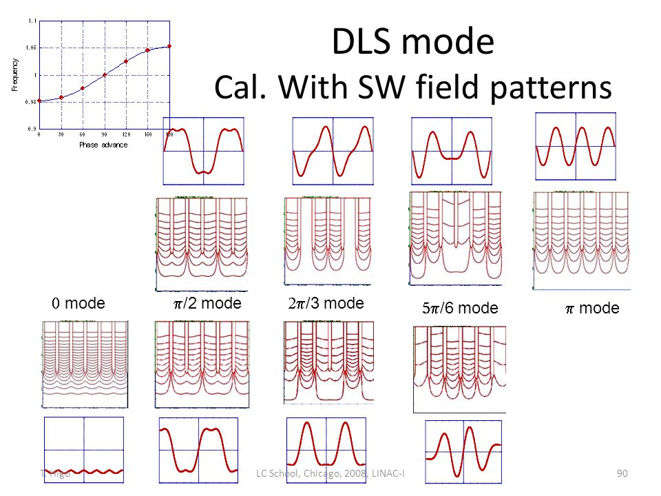 DLS mode Cal. With SW field patterns 90  /2 mode  /3 mode  /6 mode  mode  mode LC School, Chicago, 2008, LINAC-IT. Higo