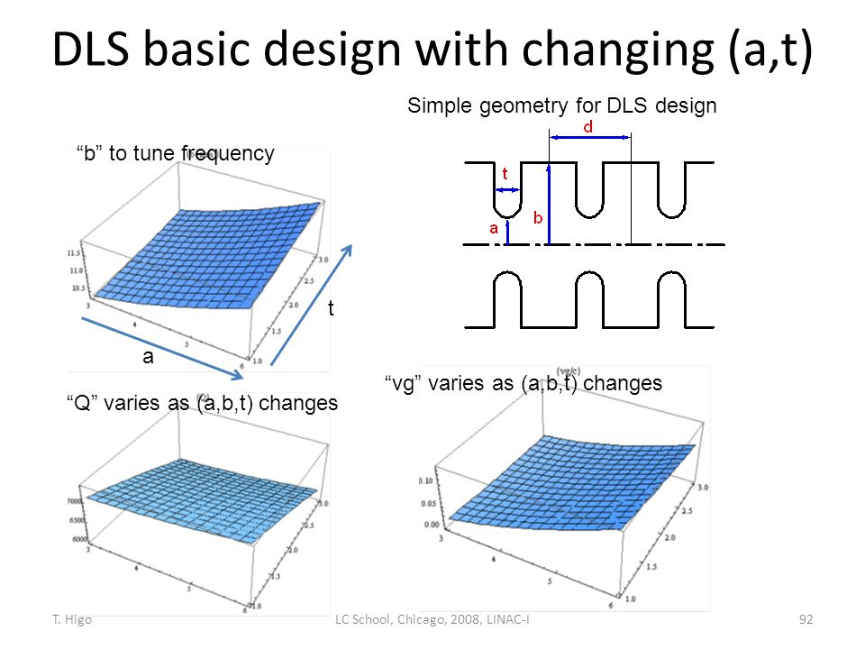 """DLS basic design with changing (a,t) 92 """"b"""" to tune frequency """"Q"""" varies as (a,b,t) changes """"vg"""" varies as (a,b,t) changes a t Simple geometry for DLS"""