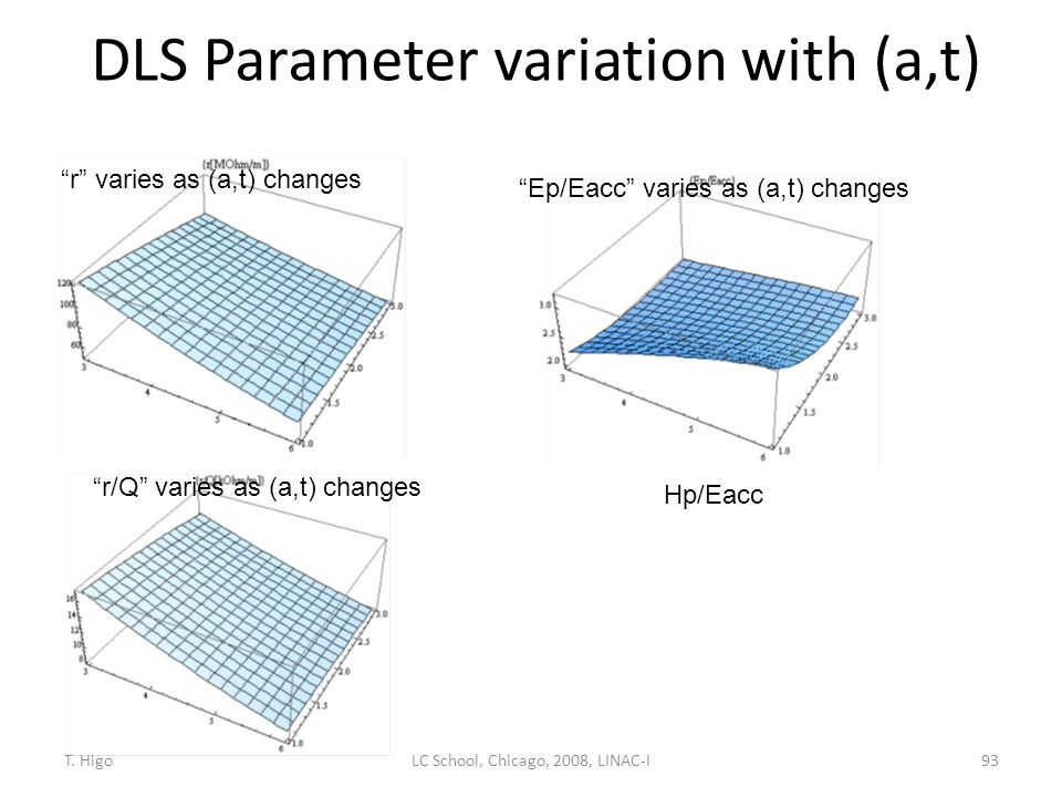 """DLS Parameter variation with (a,t) 93 """"r/Q"""" varies as (a,t) changes """"r"""" varies as (a,t) changes """"Ep/Eacc"""" varies as (a,t) changes Hp/Eacc LC School, C"""