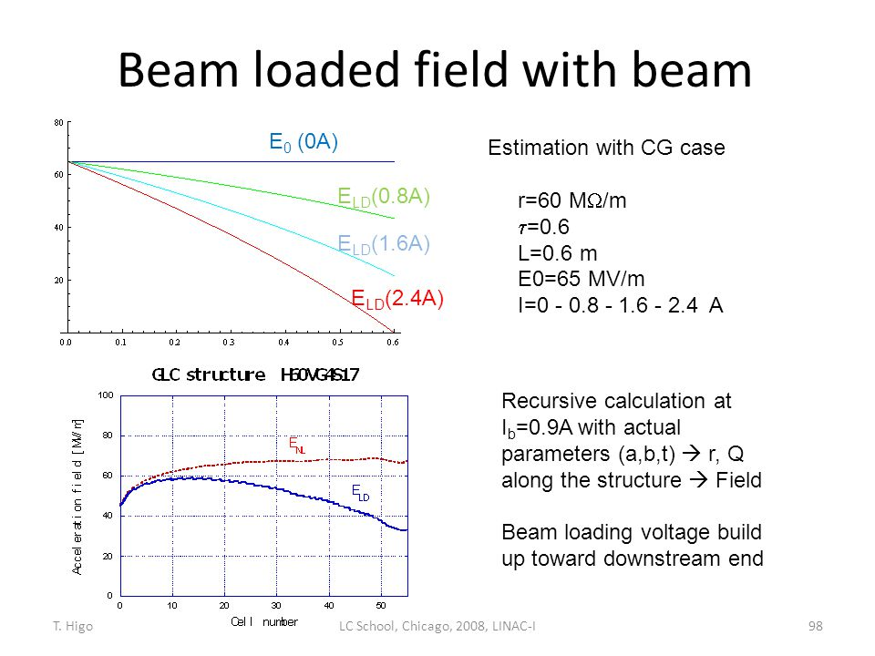 Beam loaded field with beam 98 Estimation with CG case r=60 M  /m  =0.6 L=0.6 m E0=65 MV/m I=0 - 0.8 - 1.6 - 2.4 A Recursive calculation at I b =0.9