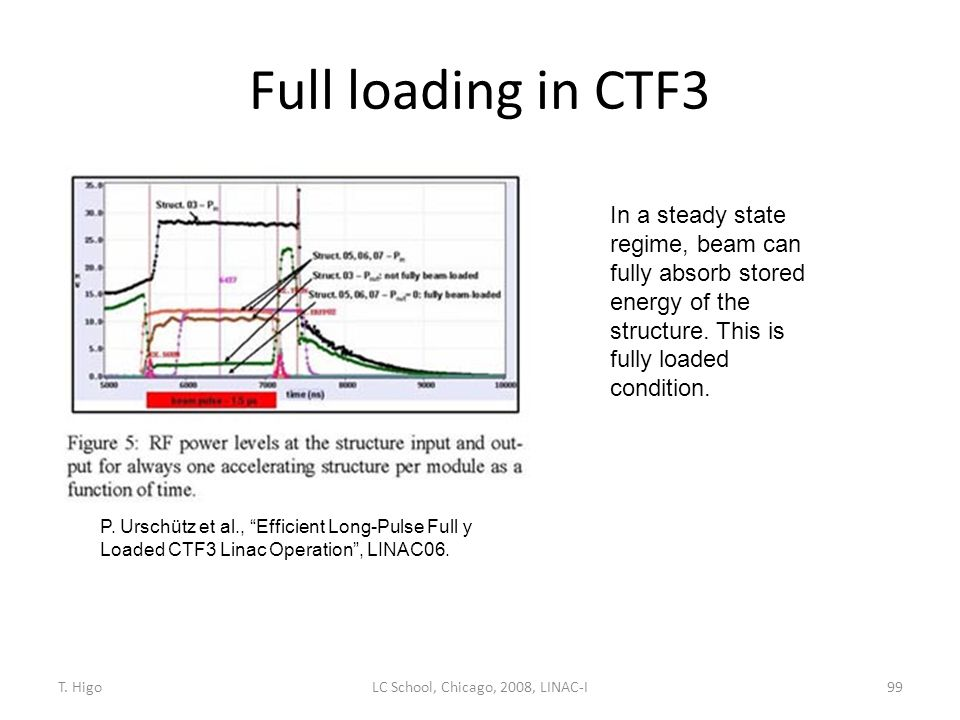 """Full loading in CTF3 99 P. Urschütz et al., """"Efficient Long-Pulse Full y Loaded CTF3 Linac Operation"""", LINAC06. In a steady state regime, beam can ful"""