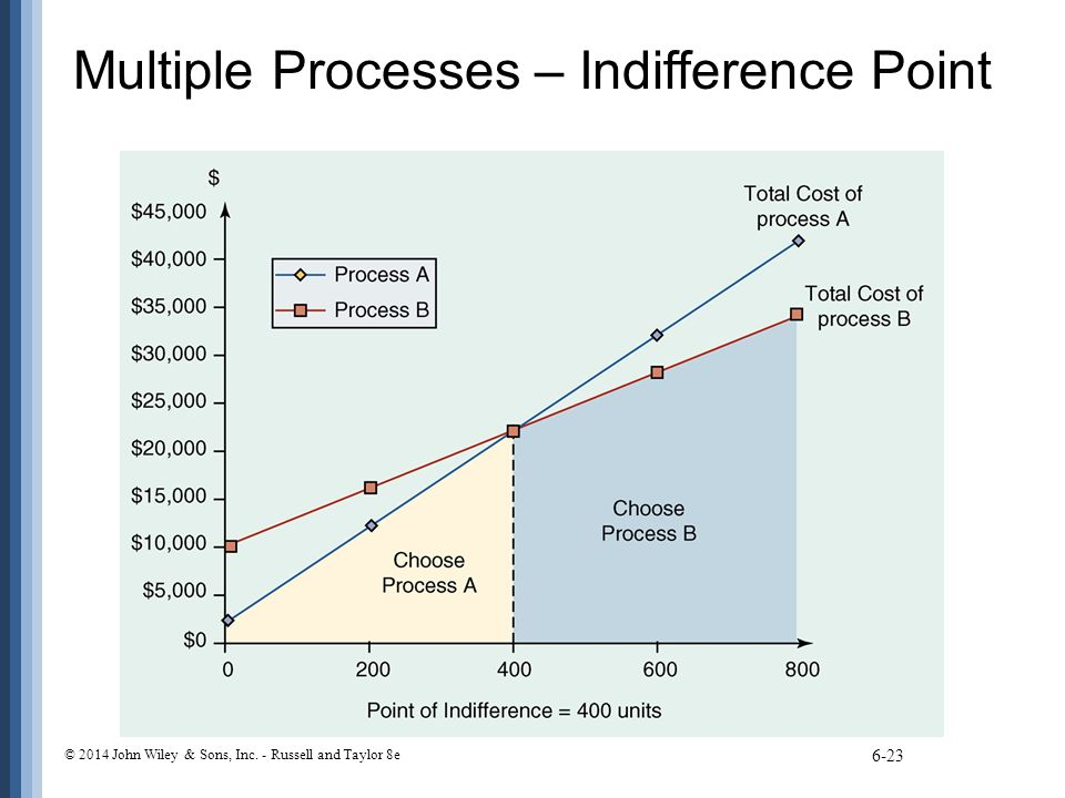 Multiple Processes – Indifference Point 6-23 © 2014 John Wiley & Sons, Inc. - Russell and Taylor 8e