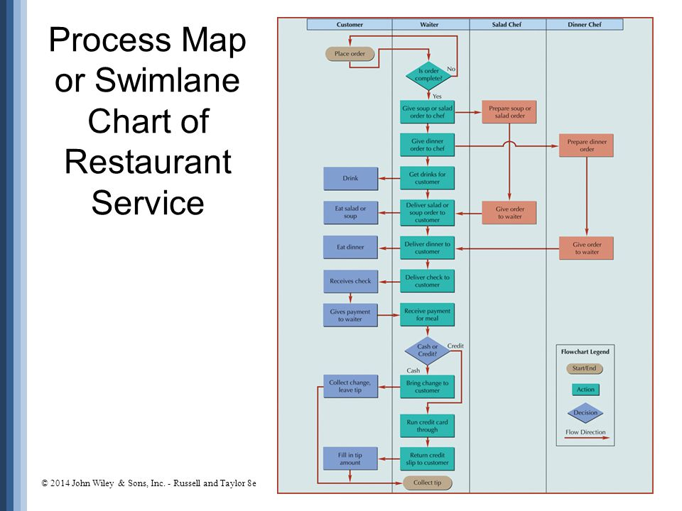 Process Map or Swimlane Chart of Restaurant Service 6-36 © 2014 John Wiley & Sons, Inc. - Russell and Taylor 8e