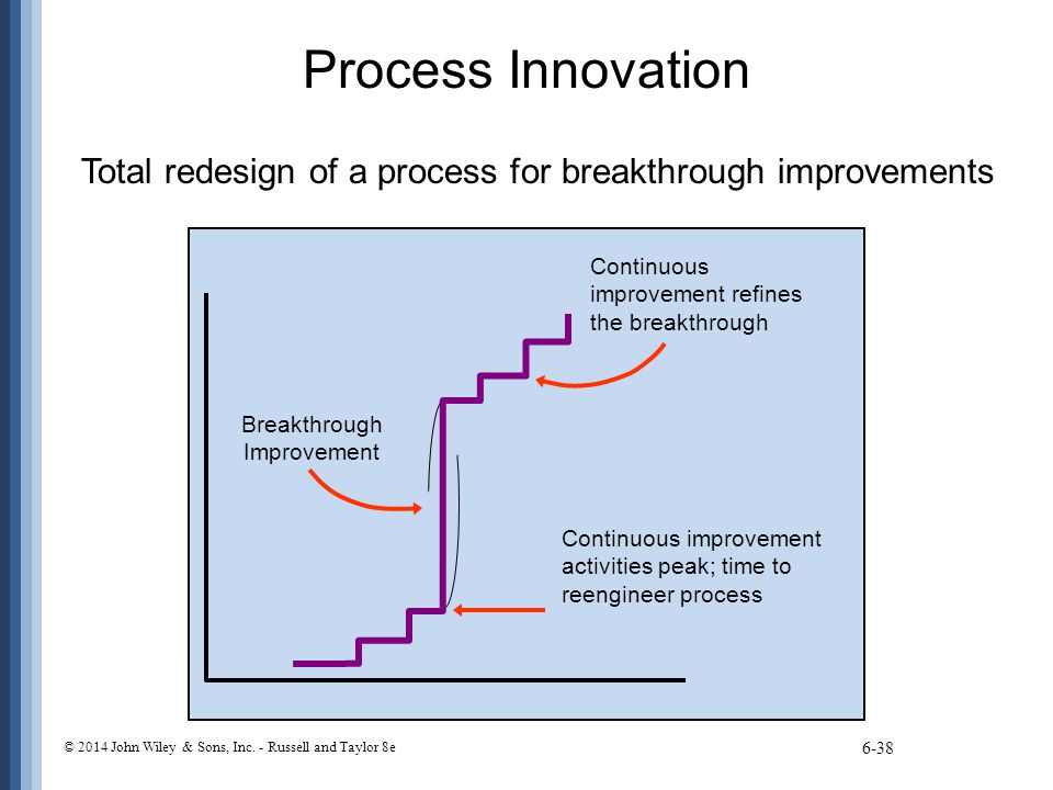 Process Innovation Total redesign of a process for breakthrough improvements 6-38 Breakthrough Improvement Continuous improvement refines the breakthr