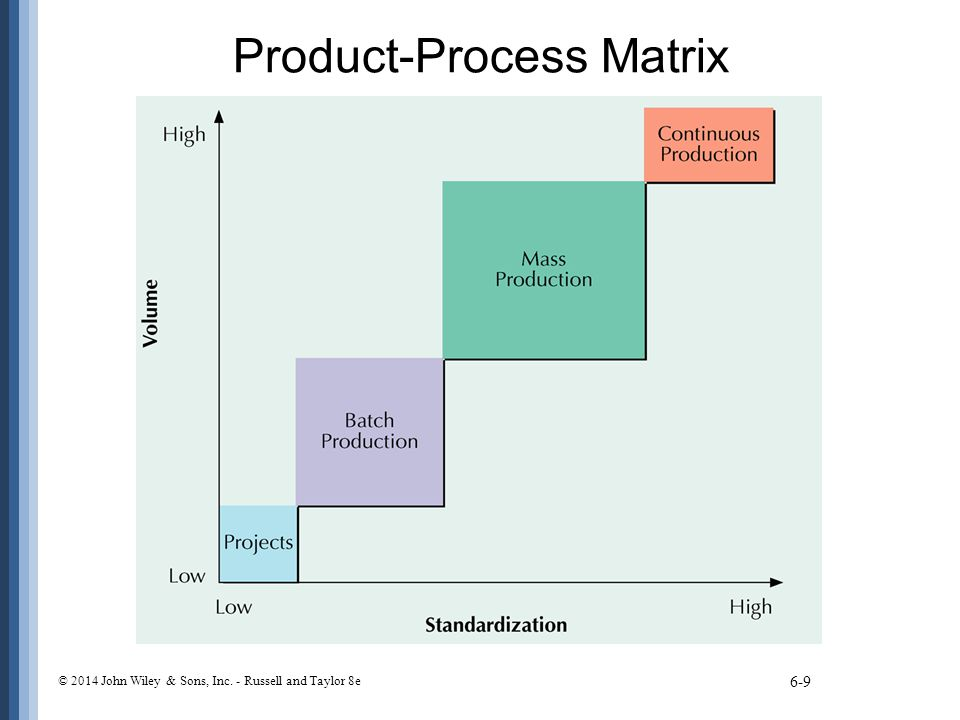 Product-Process Matrix 6-9 © 2014 John Wiley & Sons, Inc. - Russell and Taylor 8e