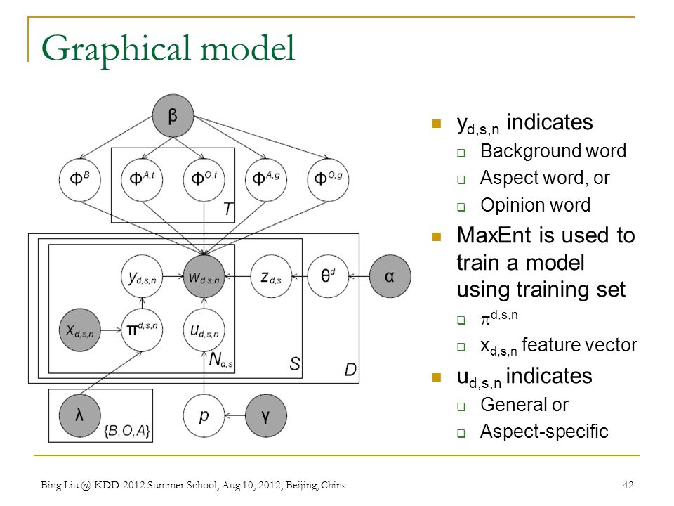 Graphical model y d,s,n indicates  Background word  Aspect word, or  Opinion word MaxEnt is used to train a model using training set   d,s,n  x d,s,n feature vector u d,s,n indicates  General or  Aspect-specific Bing Liu @ KDD-2012 Summer School, Aug 10, 2012, Beijing, China 42