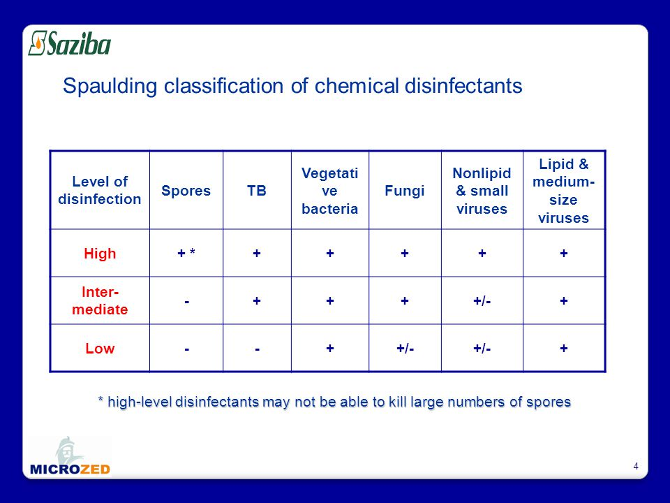 4 Spaulding classification of chemical disinfectants Level of disinfection SporesTB Vegetati ve bacteria Fungi Nonlipid & small viruses Lipid & medium- size viruses High+ *+++++ Inter- mediate -++++/-+ Low--++/- + * high-level disinfectants may not be able to kill large numbers of spores