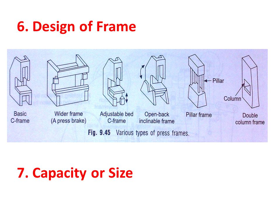 6. Design of Frame 7. Capacity or Size