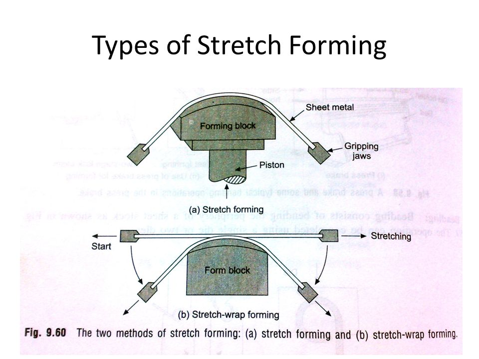 Types of Stretch Forming