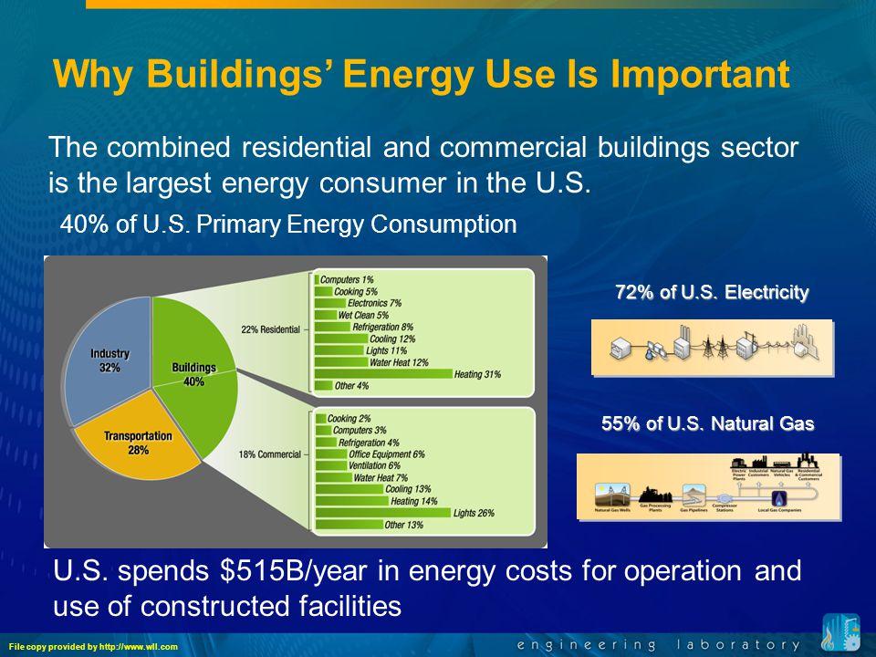 72% of U.S. Electricity 40% of U.S.