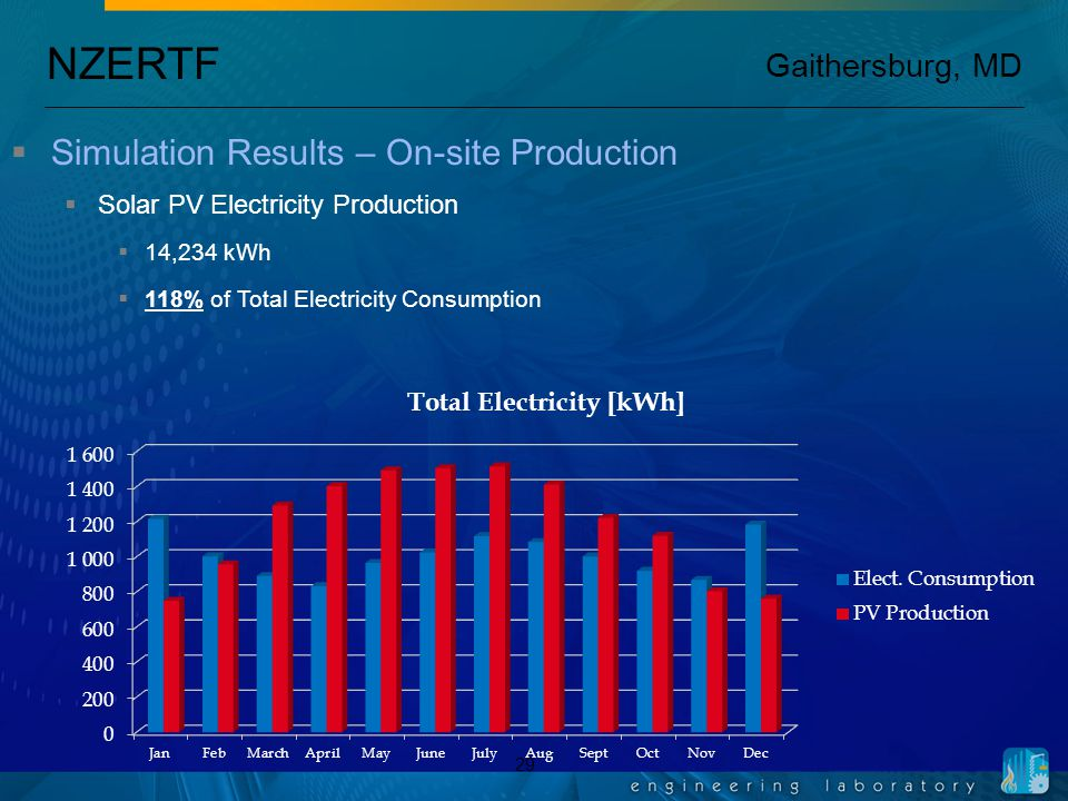 NZERTF Gaithersburg, MD 29  Simulation Results – On-site Production  Solar PV Electricity Production  14,234 kWh  118% of Total Electricity Consumption