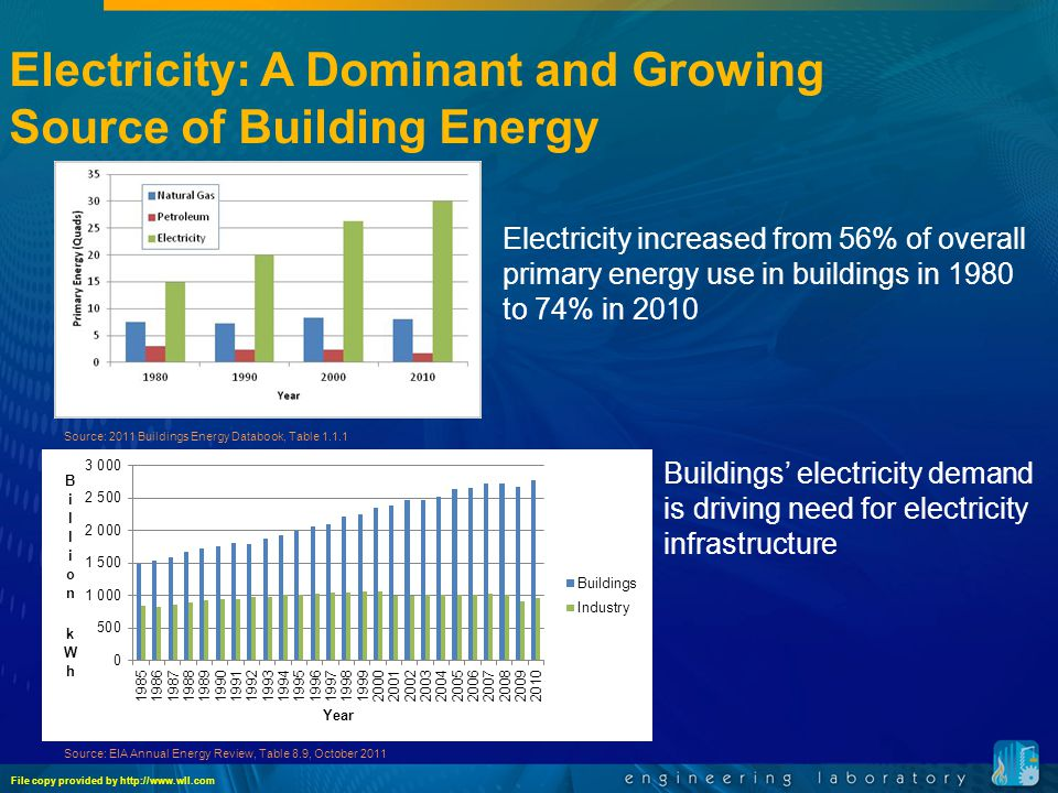 Source: 2011 Buildings Energy Databook, Table 1.1.1 Electricity: A Dominant and Growing Source of Building Energy Electricity increased from 56% of overall primary energy use in buildings in 1980 to 74% in 2010 Source: EIA Annual Energy Review, Table 8.9, October 2011 Buildings' electricity demand is driving need for electricity infrastructure File copy provided by http://www.wll.com