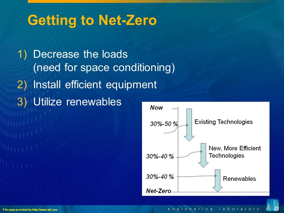 Getting to Net-Zero 1)Decrease the loads (need for space conditioning) 2)Install efficient equipment 3)Utilize renewables File copy provided by http://www.wll.com